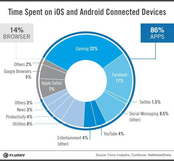 mobile-app-vs-web-usage04