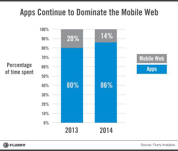 mobile-app-vs-web-usage05