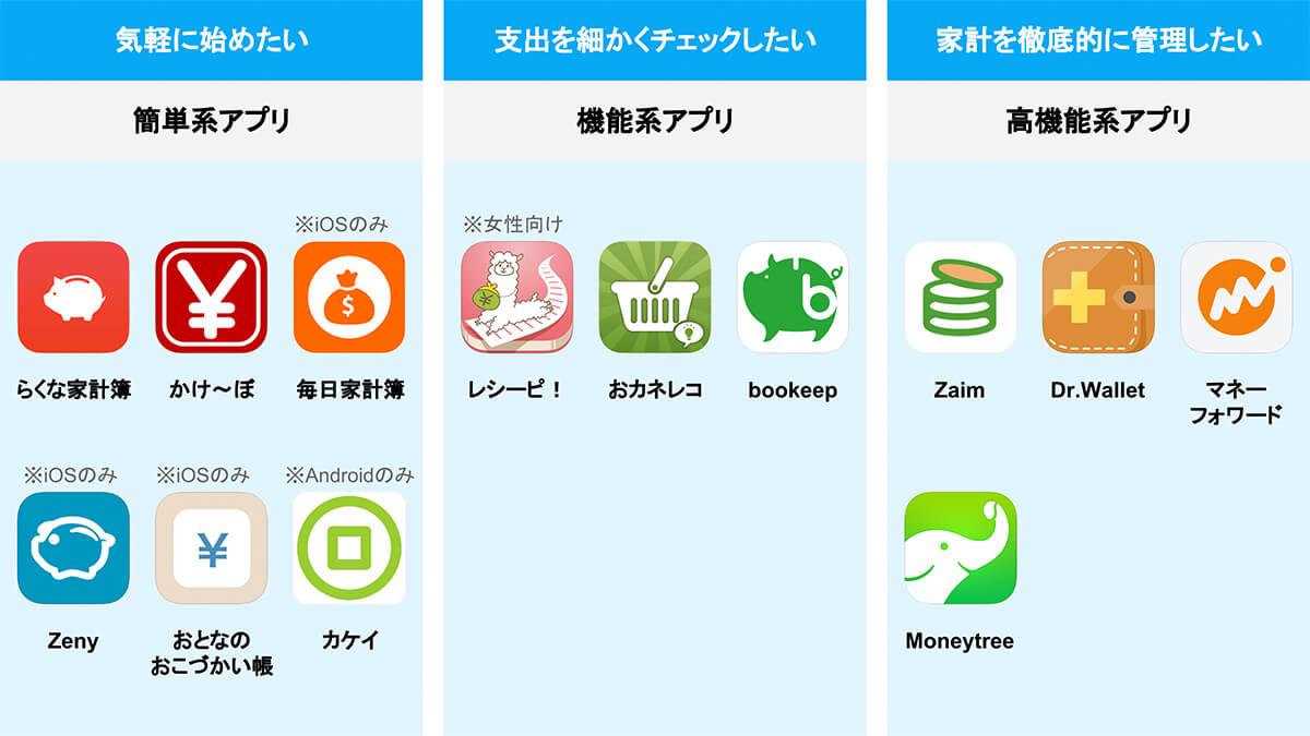 帳 現金 アプリ 出納